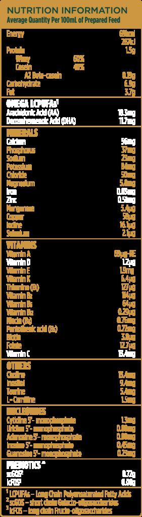 Nutrition Information Avg Quantity per 100 ml