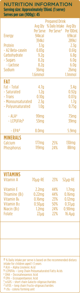 Nutrition Information Serving Size Aprox 136 ml 1 (serve)