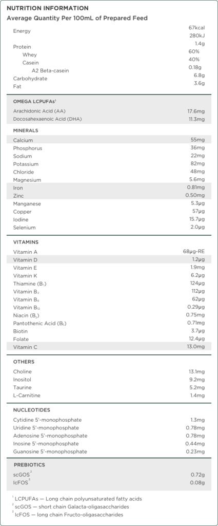 Aptamil Essensis Stage 1 - Nutrition Information