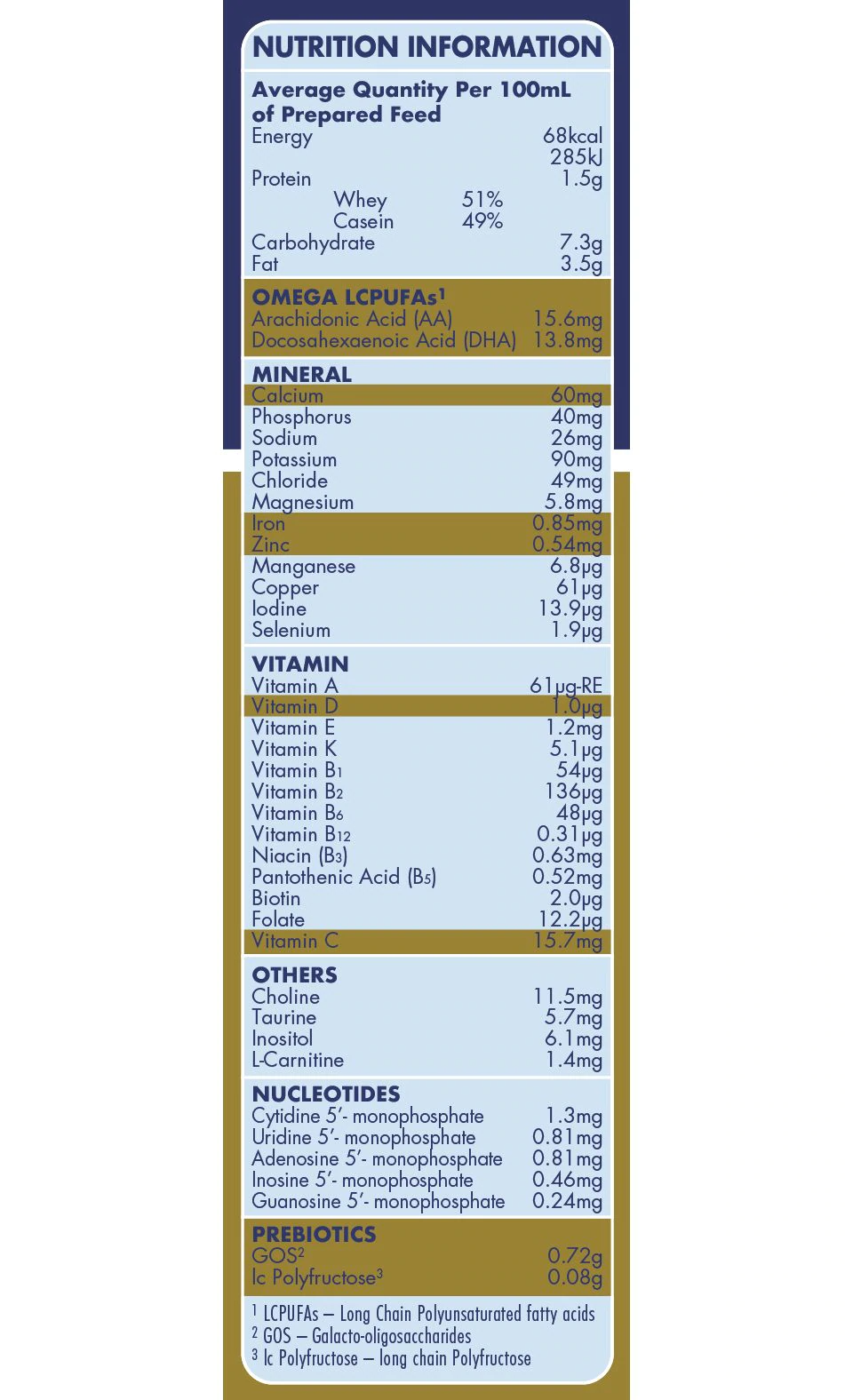 Aptamil Gold+, Stage 2, Nutrition Information